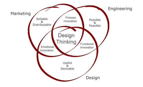 – Design Strategy – Design Management – Planning Product Portfolio – Planning Product Pipeline – Product Management – Intellectual Property Rights title=Design Strategy